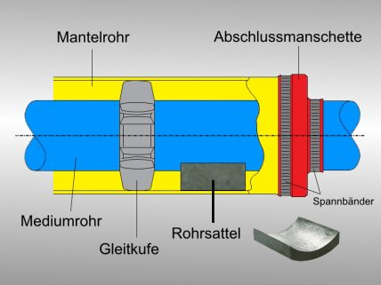 Rohrsattel-Skizze